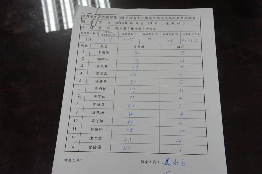 主任检察官票选名单出炉,按排序由检察长邢泰钊加注意见后报请检审会审议。