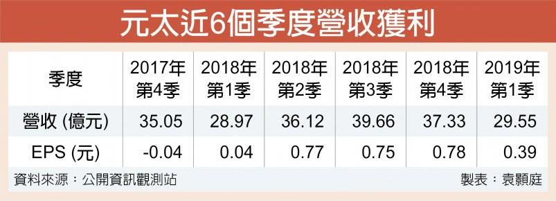 元太近6個季度營收獲利