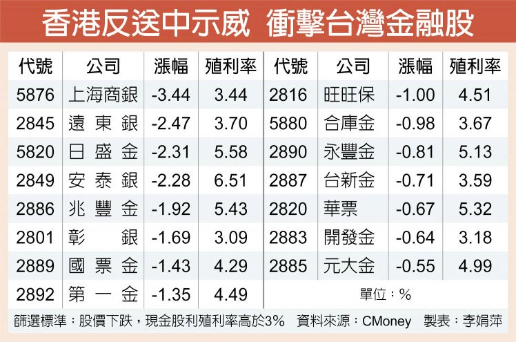 香港反送中示威 衝擊台灣金融股