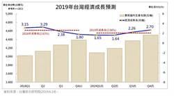 台綜院:2019年台灣經濟成長率降至2.08%