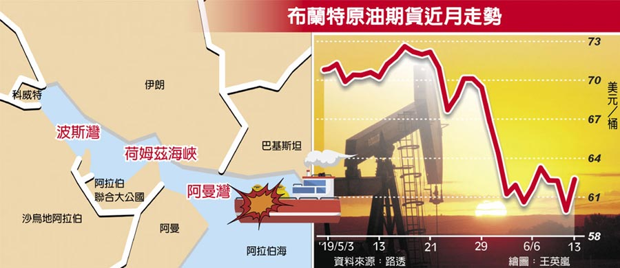 布蘭特原油期貨近月走勢