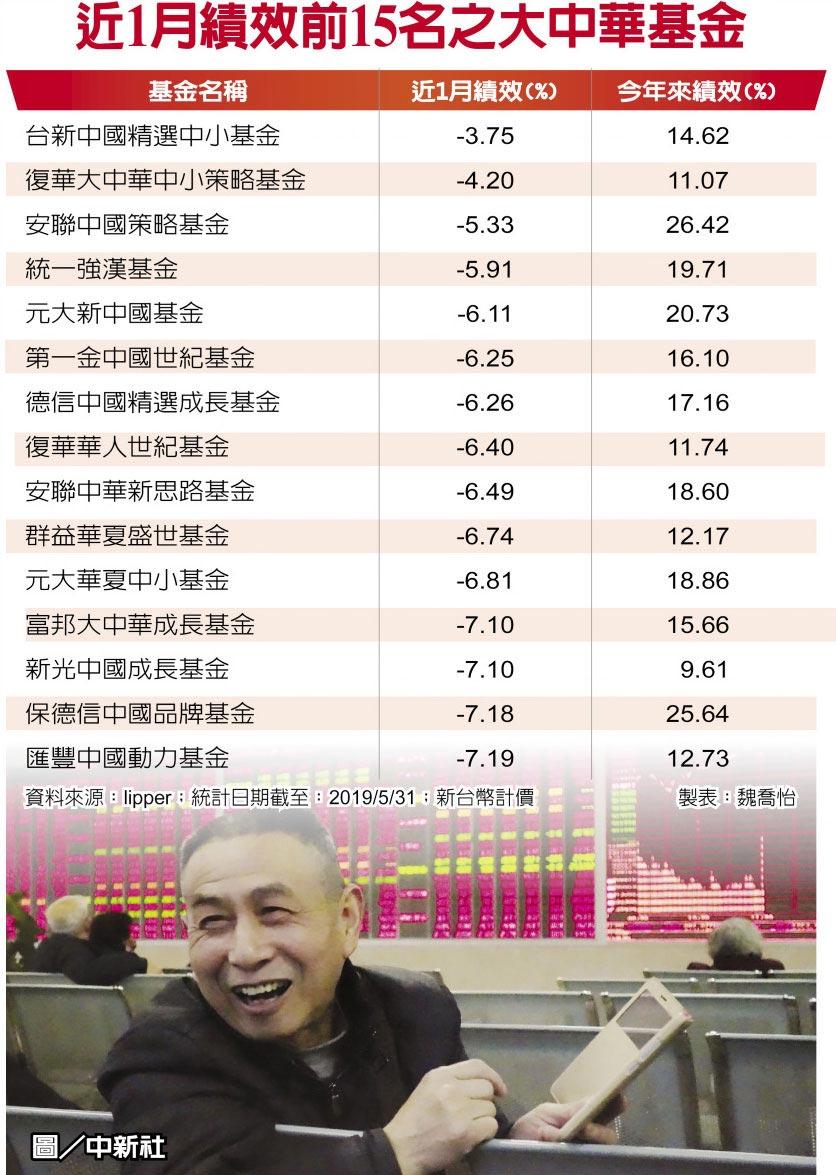 近1月绩效前15名之大中华基金