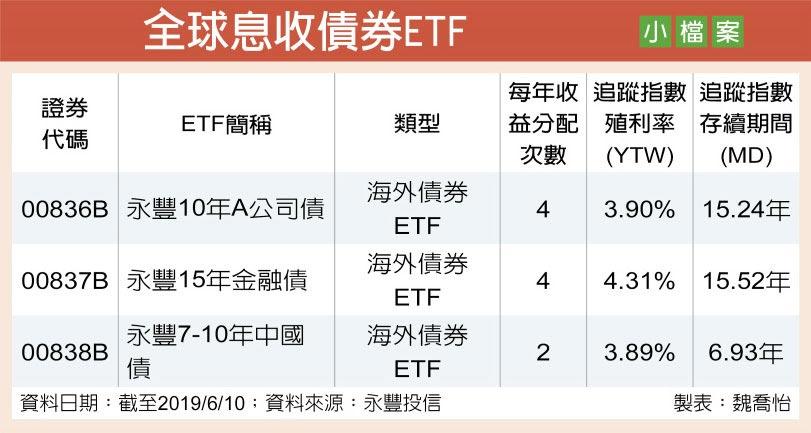 全球息收債券ETF小檔案