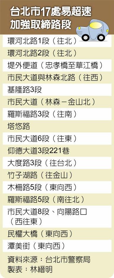 台北市17处易超速加强取缔路段