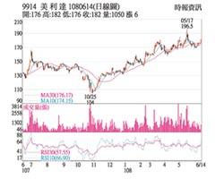 熱門股-美利達 訂單滿手獲利可期