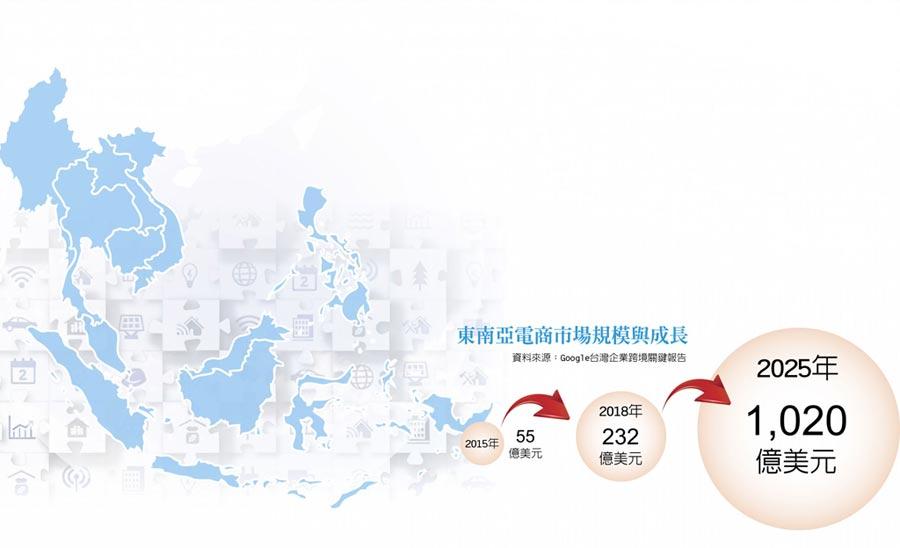 東南亞電商市場規模與成長