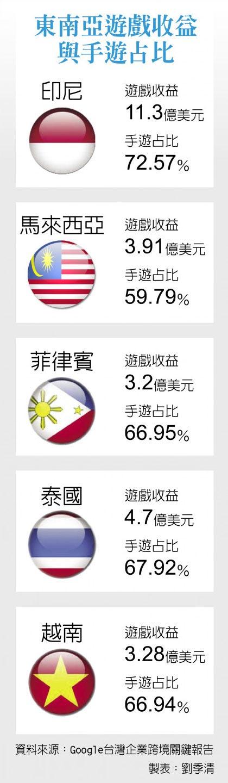 東南亞遊戲收益與手遊占比
