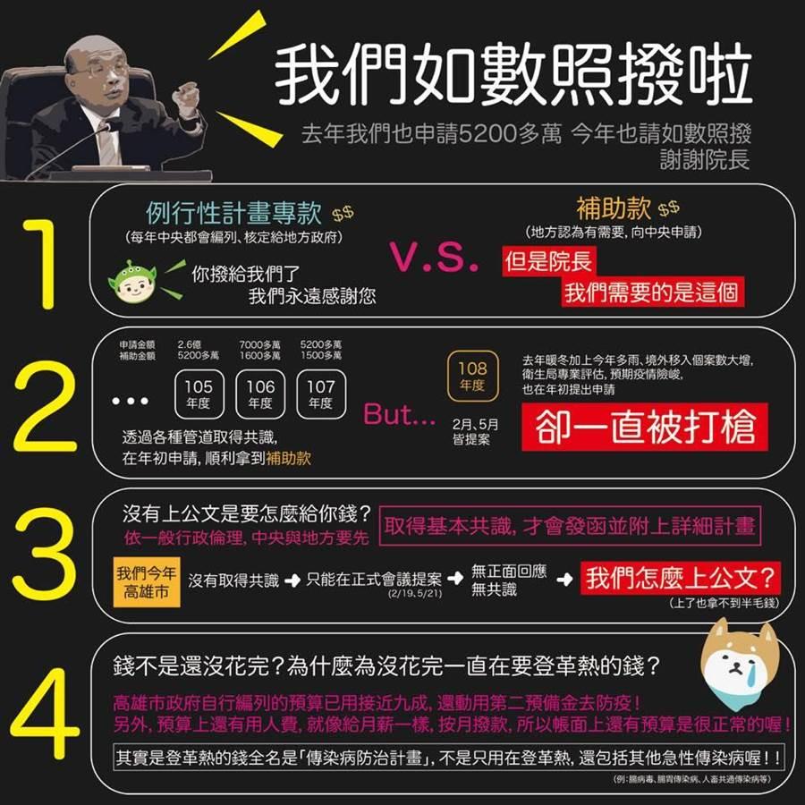 韓國瑜16日臉書發文「中央政府要搞你、防疫補助在哪裡?」,回擊行政院說的「公文沒來怎麼補助?」。(翻攝韓國瑜臉書)