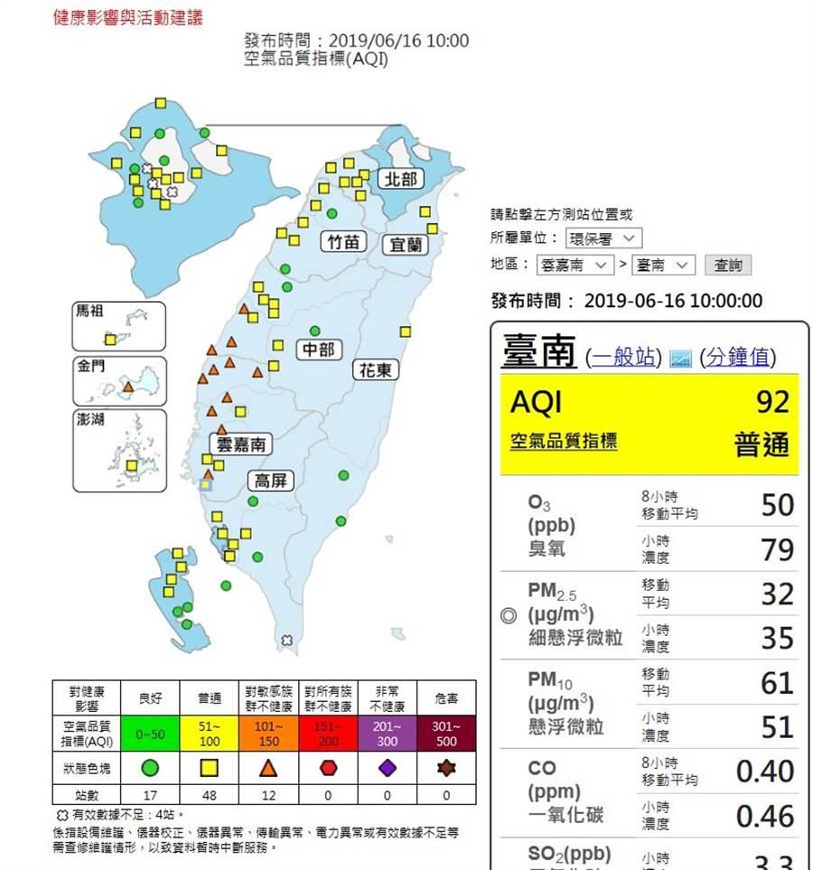 根據環保署空氣品質監測網,上午10時全台77空品測站,有48站為普通等級,12站達橘色提醒等級。(取自空氣品質監測網)