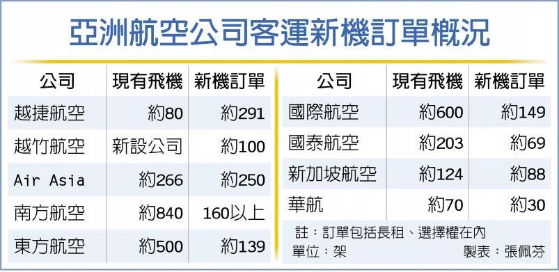 亞洲航空公司客運新機訂單概況