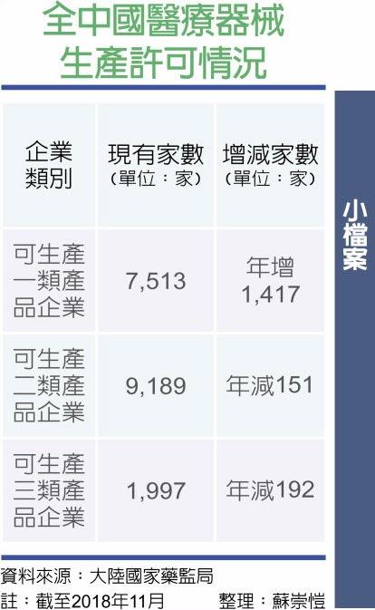 全中國醫療器械生產許可情況