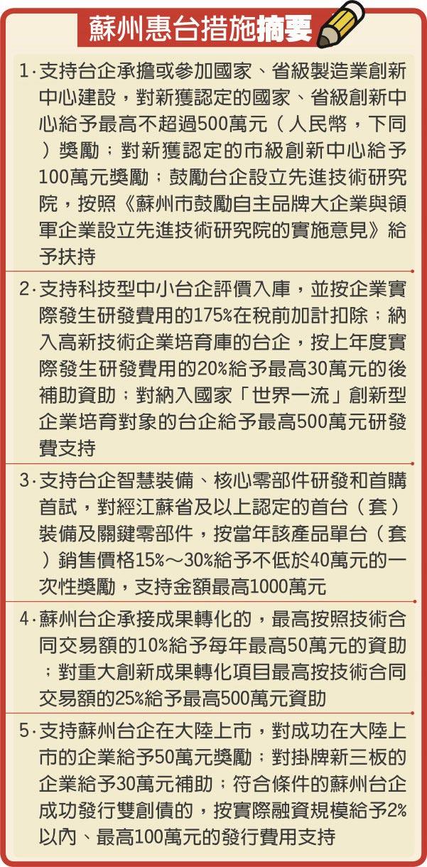 蘇州惠台措施摘要