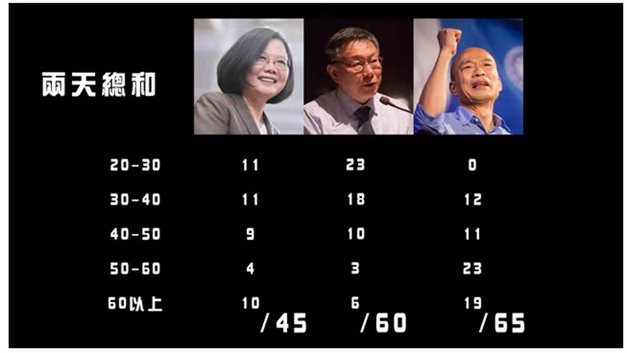民調結果。(圖片翻拍自木炭街頭民調Youtube官方網站)