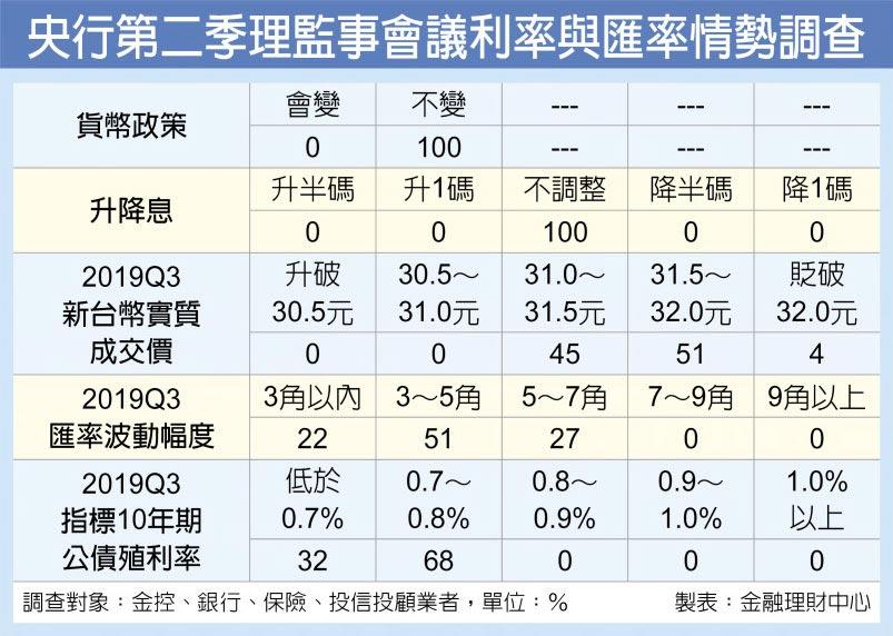 央行第二季理監事會議利率與匯率情勢調查