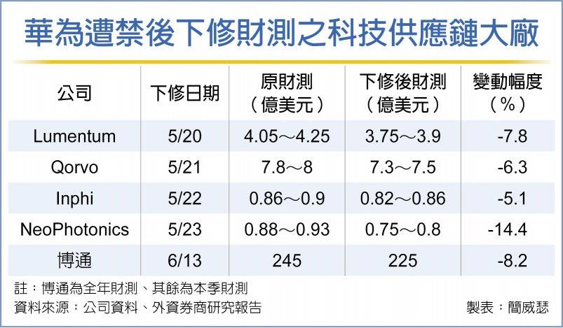 华为遭禁后下修财测之科技供应链大厂