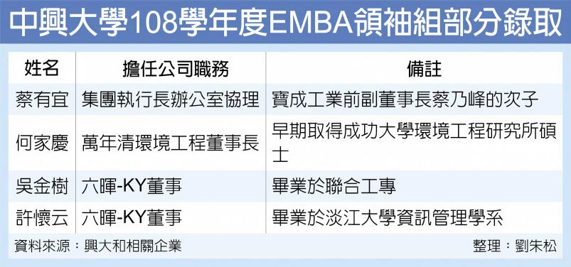 中興大學108學年度EMBA領袖組部分錄取