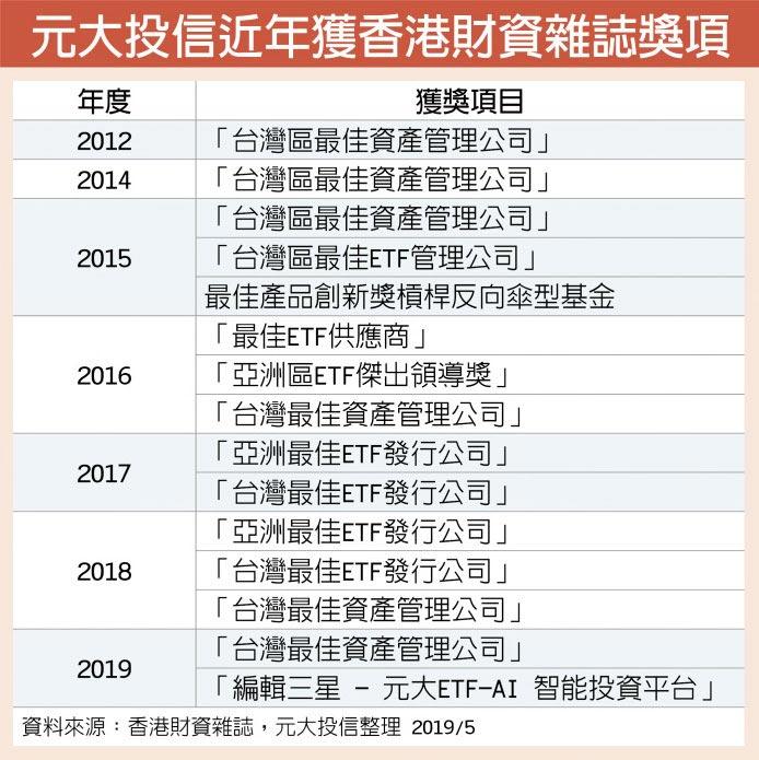元大投信近年獲香港財資雜誌獎項