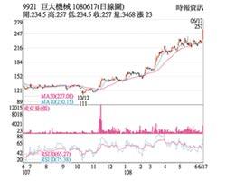 熱門股-巨大 外資點讚飆上漲停