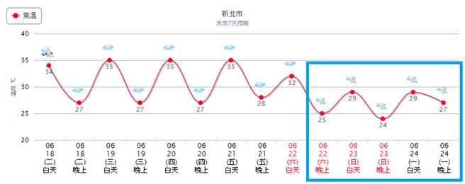天天高溫破35度 吳德榮:梅雨鋒面周末到北部