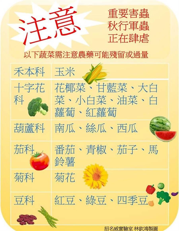 秋行軍蟲專吃的以下常見蔬果。(圖/臉書《招名威教授 毒理威廉》)