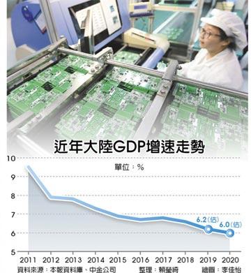 中金:陸今年實際GDP估增6.2%