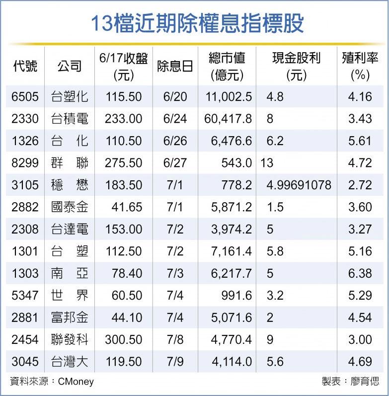 13檔近期除權息指標股