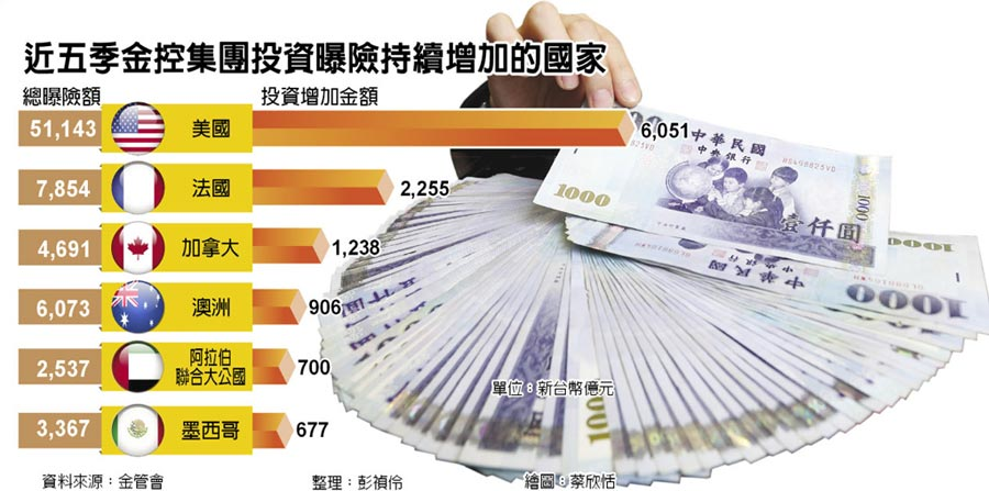 近五季金控集團投資曝險持續增加的國家