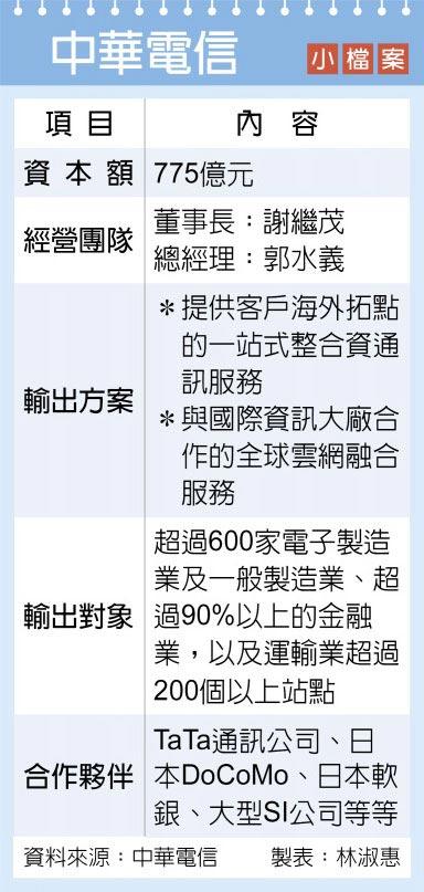 中華電信 小檔案