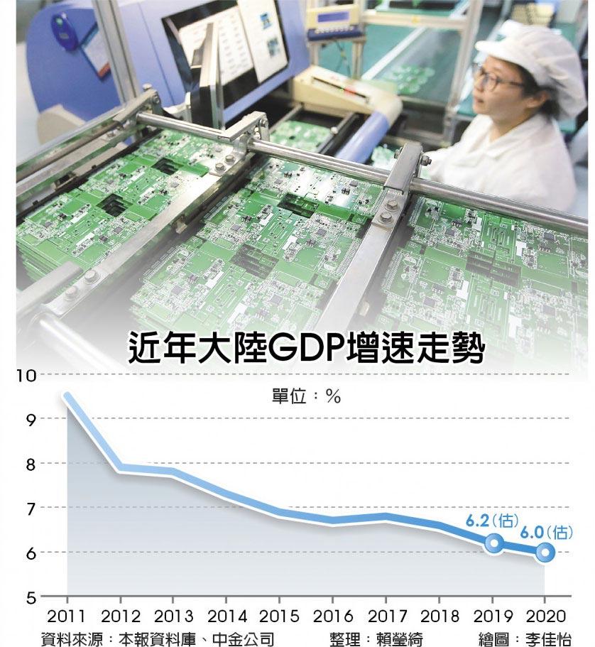 近年大陸GDP增速走勢