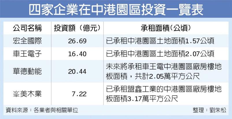 四家企業在中港園區投資一覽表