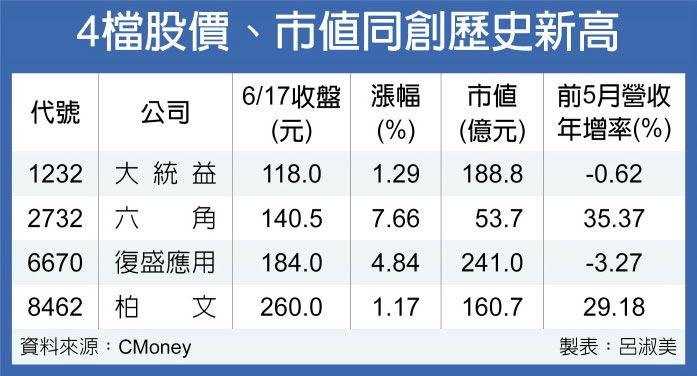 4檔股價、市值同創歷史新高