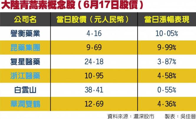 大陸青蒿素概念股(6月17日股價)