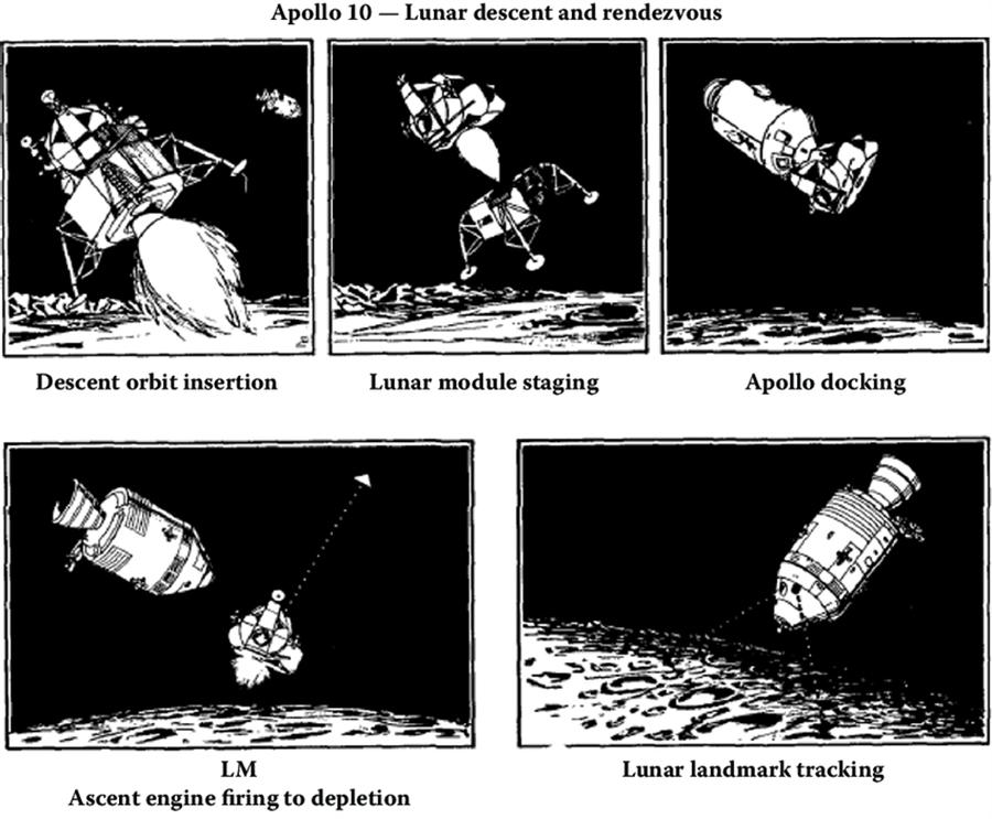 阿波羅10號的登月艙測試流程,登月艙與指揮艙分離,登月艙下降段與返回段脫離,返回段與指揮艙再聯結,返回段脫離,用完剩下燃料,繞太陽飛行,從此不為世人所知。(圖/NASA)