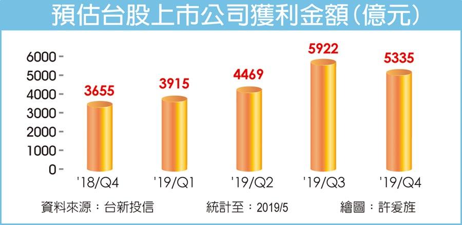 預估台股上市公司獲利金額(億元)