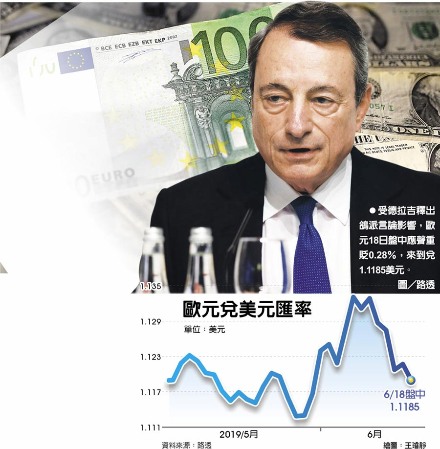 歐元兌美元匯率 受德拉吉釋出鴿派言論影響,歐元18日盤中應聲重貶0.28%,來到兌1.1185美元。圖/路透