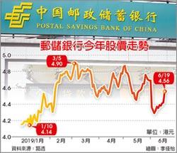 郵儲銀行回歸A股 募資200億人民幣