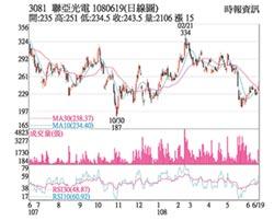 熱門股-聯亞 業績回神5月雙成長