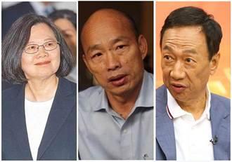 旺旺中時最新民調:蔡郭夾殺  韓國瑜擺脫亂流穩定領先