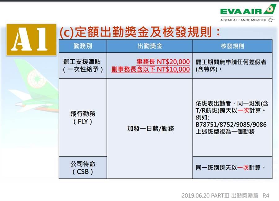 長榮航空發出內部信函,用獎金鼓勵員工上班 (圖/讀者提供)