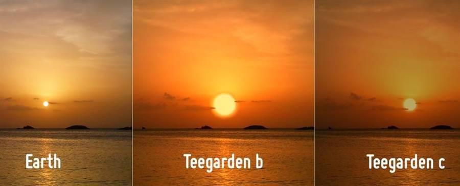 天文學家發現白羊座方位的蒂加登星(Teegarden),具有2個類似地球的行星,分別是蒂加登b(Teegarden b)與蒂加登c(Teegarden c),他們的太陽溫度比較低,所以籨行星表面上看太陽,會比較巨大。(圖/PHL)
