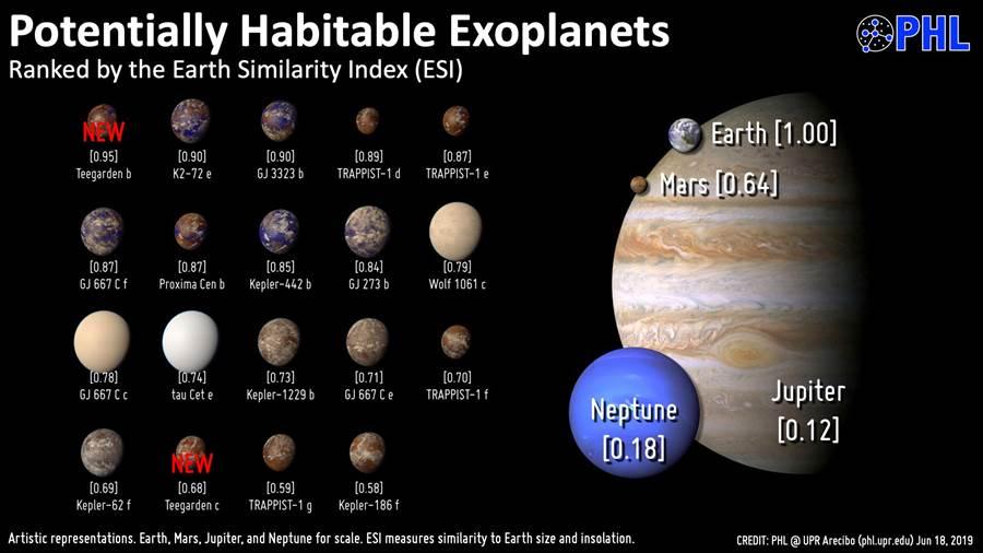 目前最類似地球(地球相似性指數)的系外行星們,蒂加登b與蒂加登c都入榜。(圖/PHL)