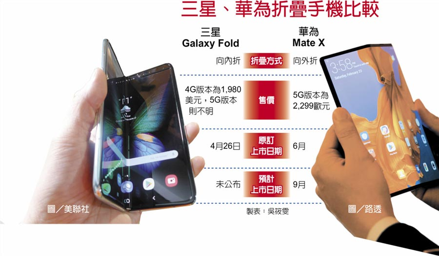 三星、華為折疊手機比較