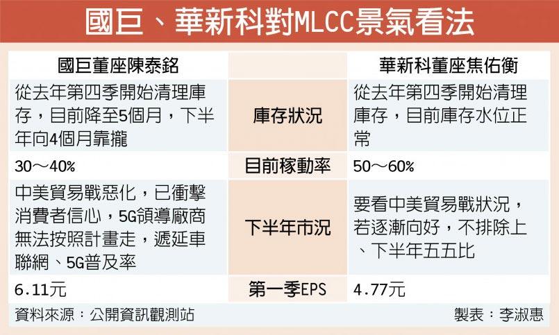 國巨、華新科對MLCC景氣看法