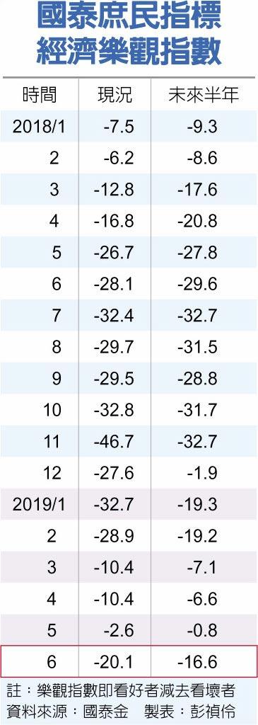 國泰庶民指標經濟樂觀指數