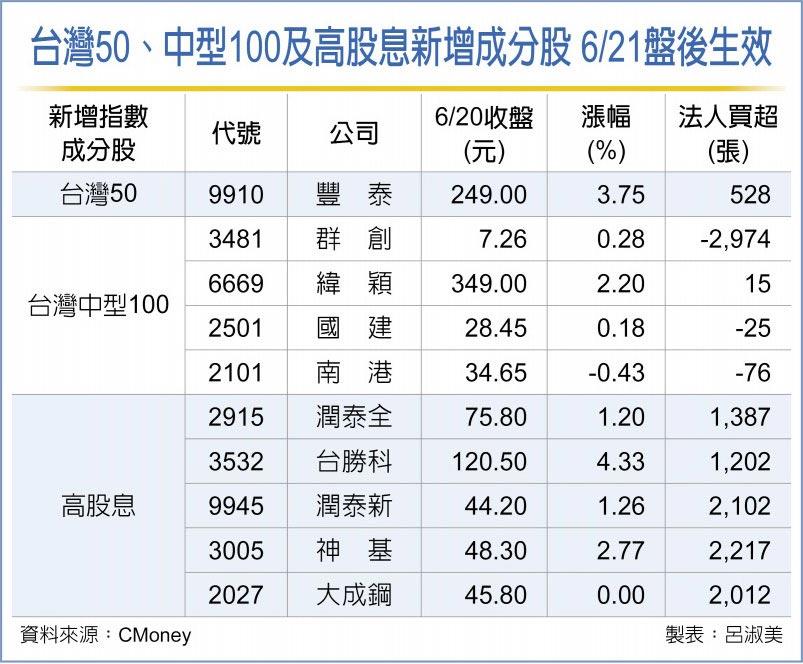 台灣50、中型100及高股息新增成分股 6/21盤後生效