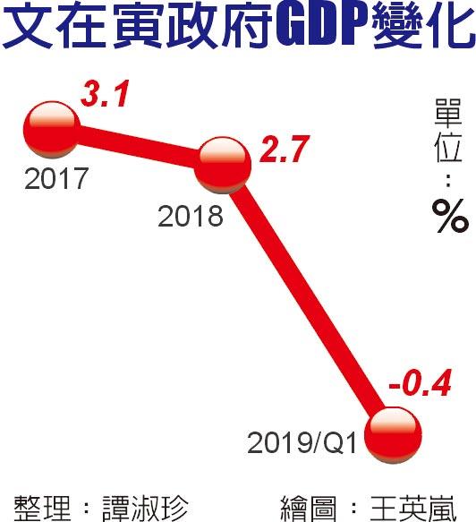 文在寅政府GDP變化