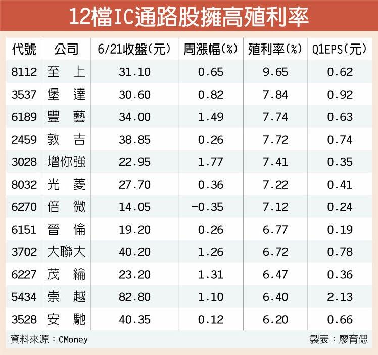 12檔IC通路股擁高殖利率