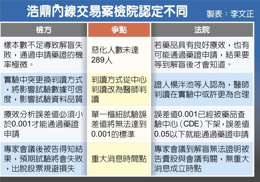 浩鼎內線交易案檢院認定不同