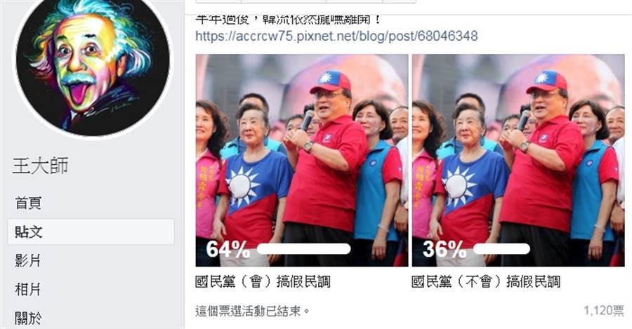 「王大師」深夜公布投票結果,他說,關於KMT會不會做假民調一案。總投票人數為1120。說(會)的網友有714人;說(不會)的只有406人。換算成百分比為64%。(王大師臉書)