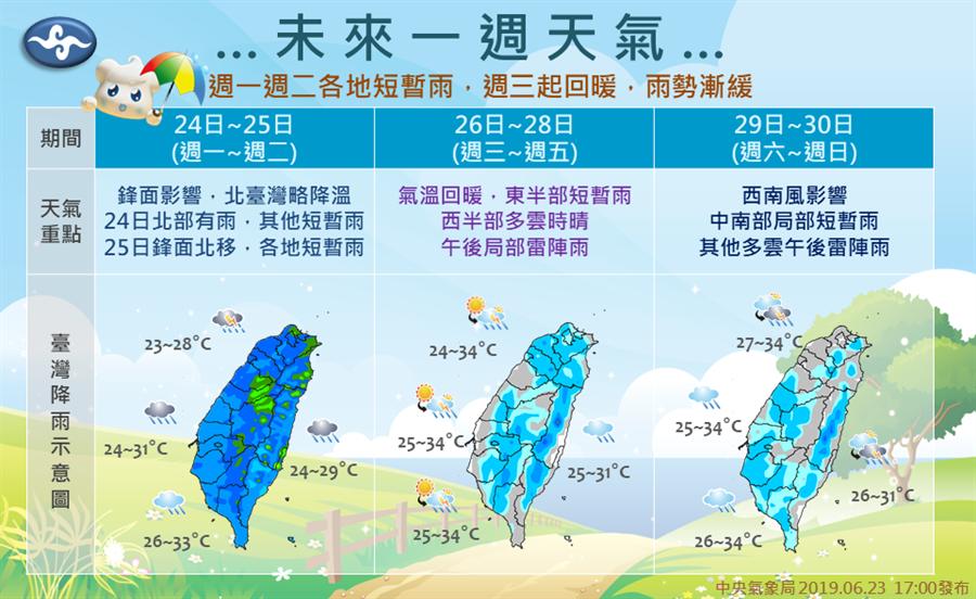 未來一週天氣圖。(報天氣 - 中央氣象局臉書)